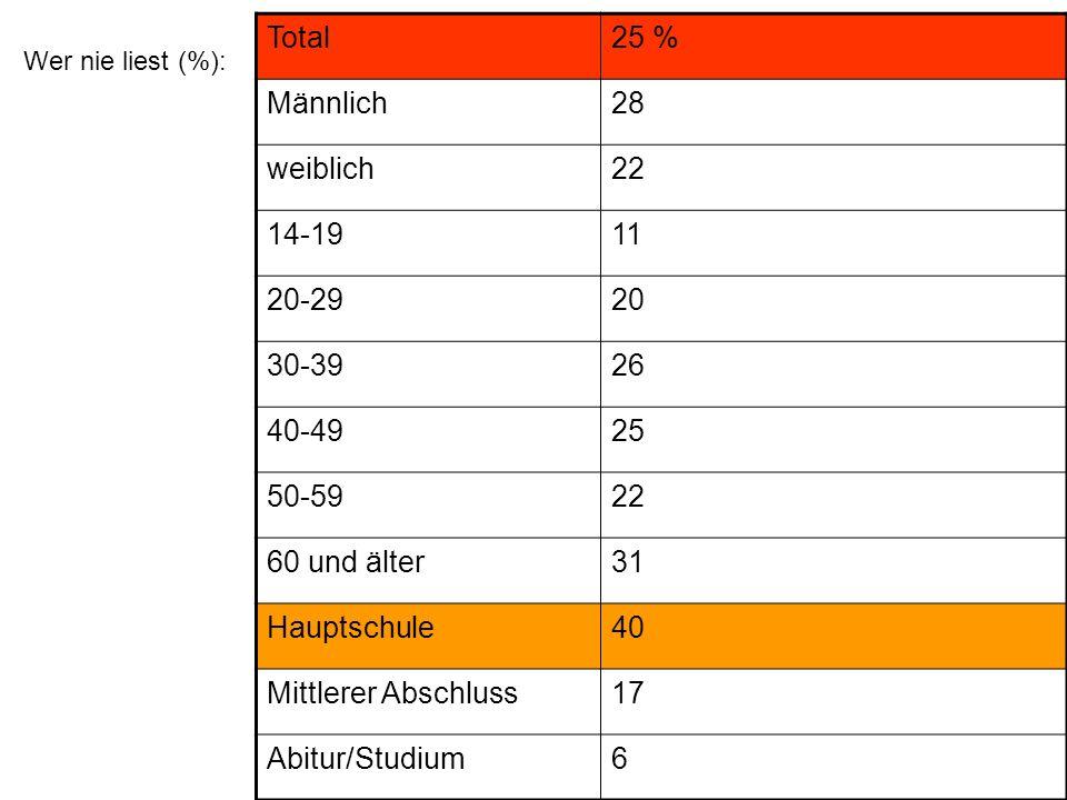 Total 25 % Männlich 28 weiblich 22 14-19 11 20-29 20 30-39 26 40-49 25