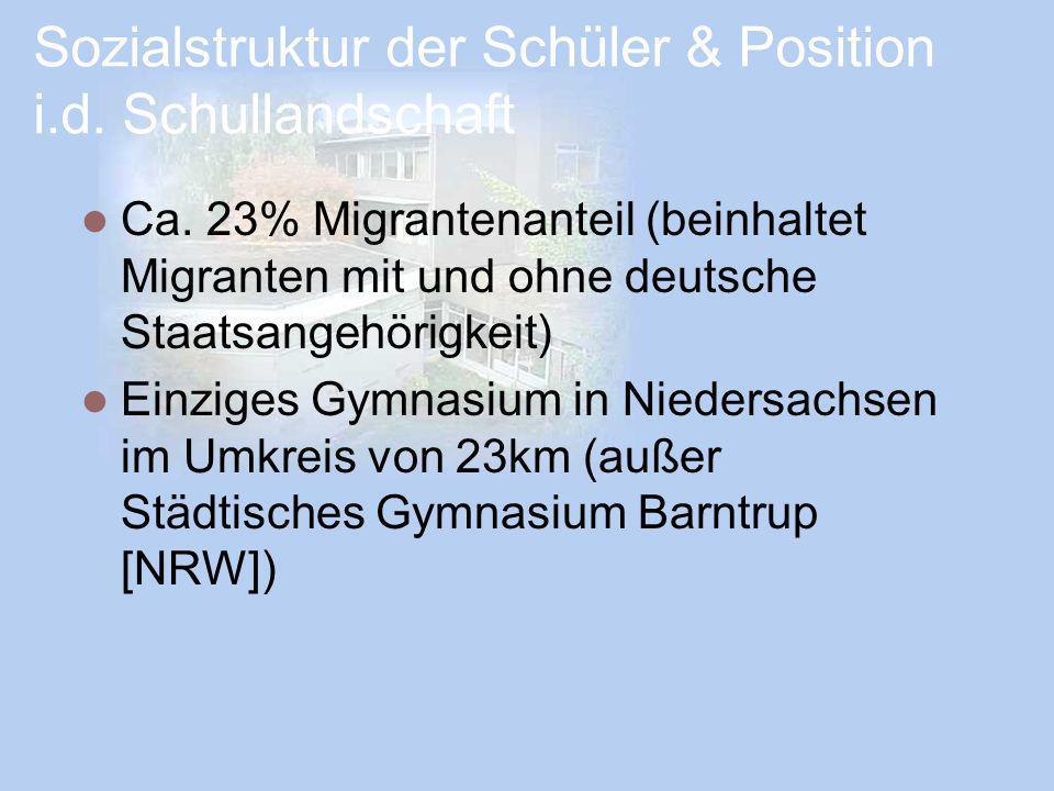 Sozialstruktur der Schüler & Position i.d. Schullandschaft