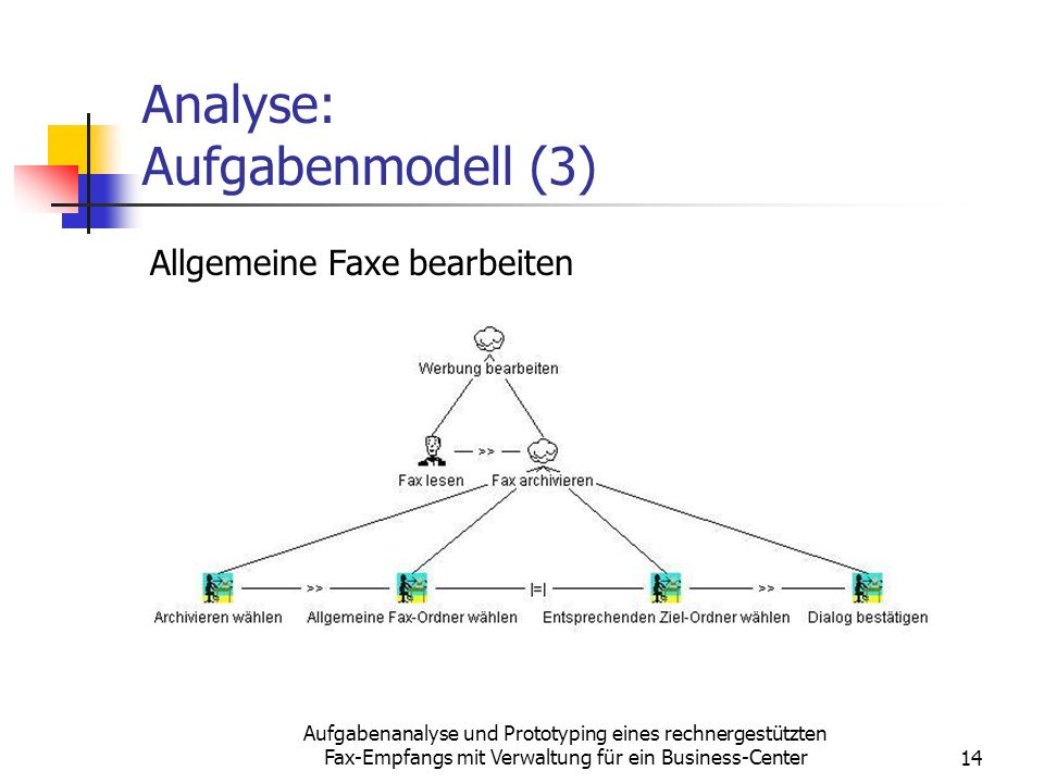 Analyse: Aufgabenmodell (3)