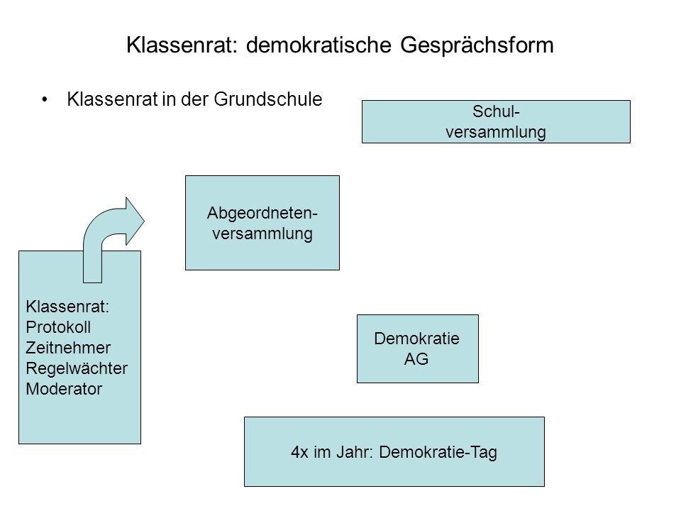 Klassenrat: demokratische Gesprächsform