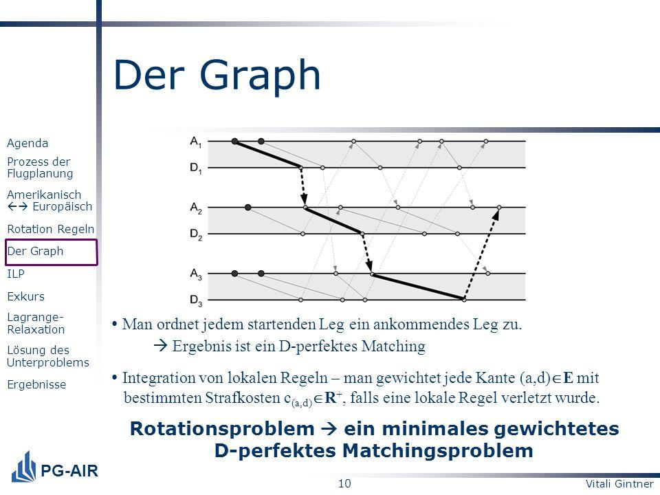 Der Graph Man ordnet jedem startenden Leg ein ankommendes Leg zu.
