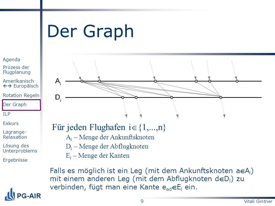 Der Graph Für jeden Flughafen i{1,...,n}