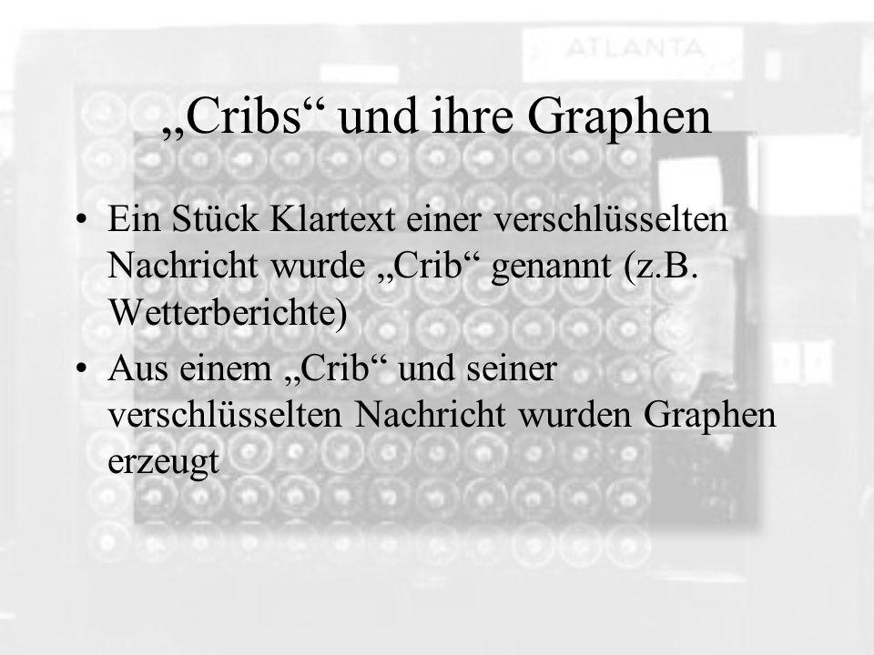 """""""Cribs und ihre Graphen"""