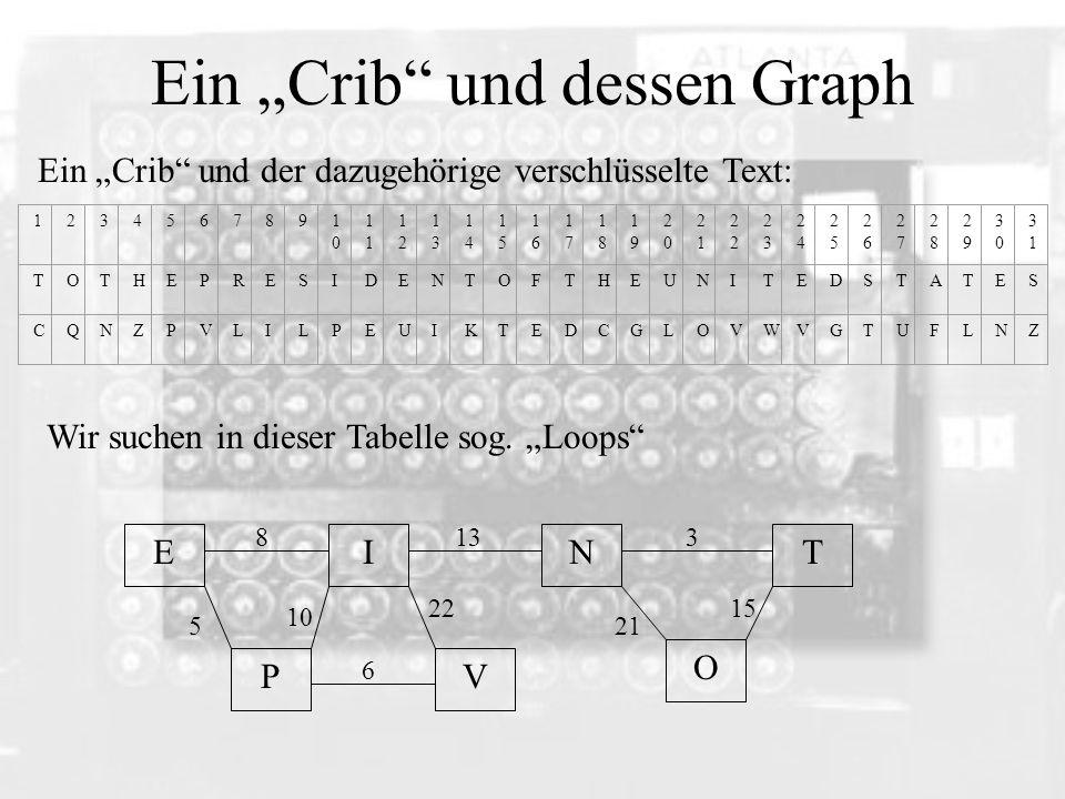"""Ein """"Crib und dessen Graph"""