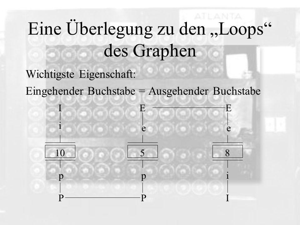 """Eine Überlegung zu den """"Loops des Graphen"""