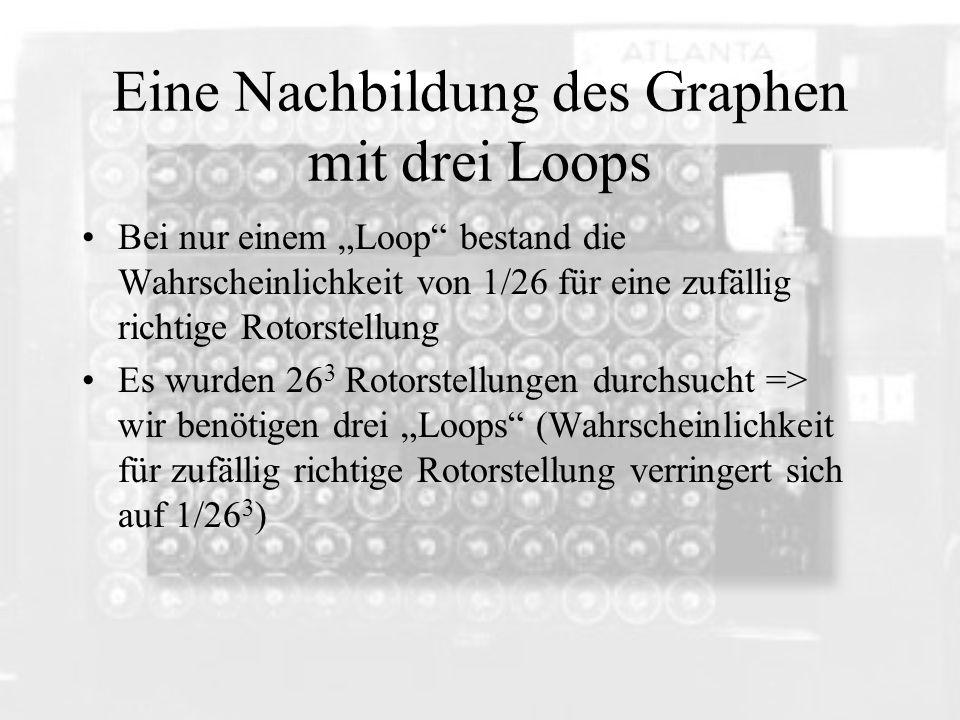 Eine Nachbildung des Graphen mit drei Loops