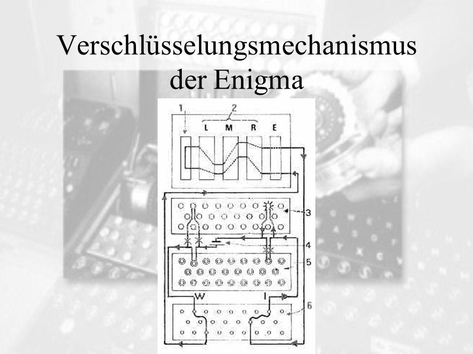 Verschlüsselungsmechanismus der Enigma