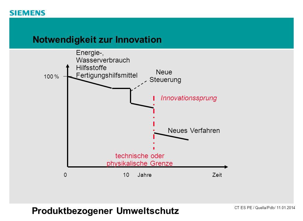 Notwendigkeit zur Innovation