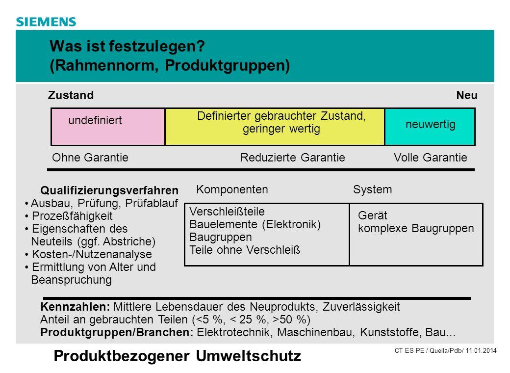 Was ist festzulegen (Rahmennorm, Produktgruppen)