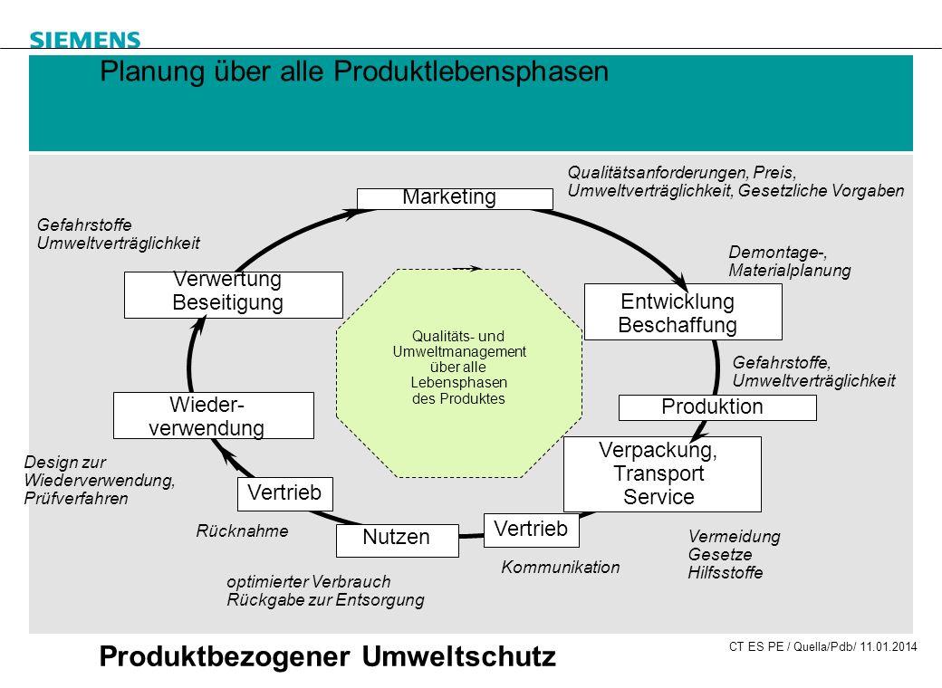 Planung über alle Produktlebensphasen