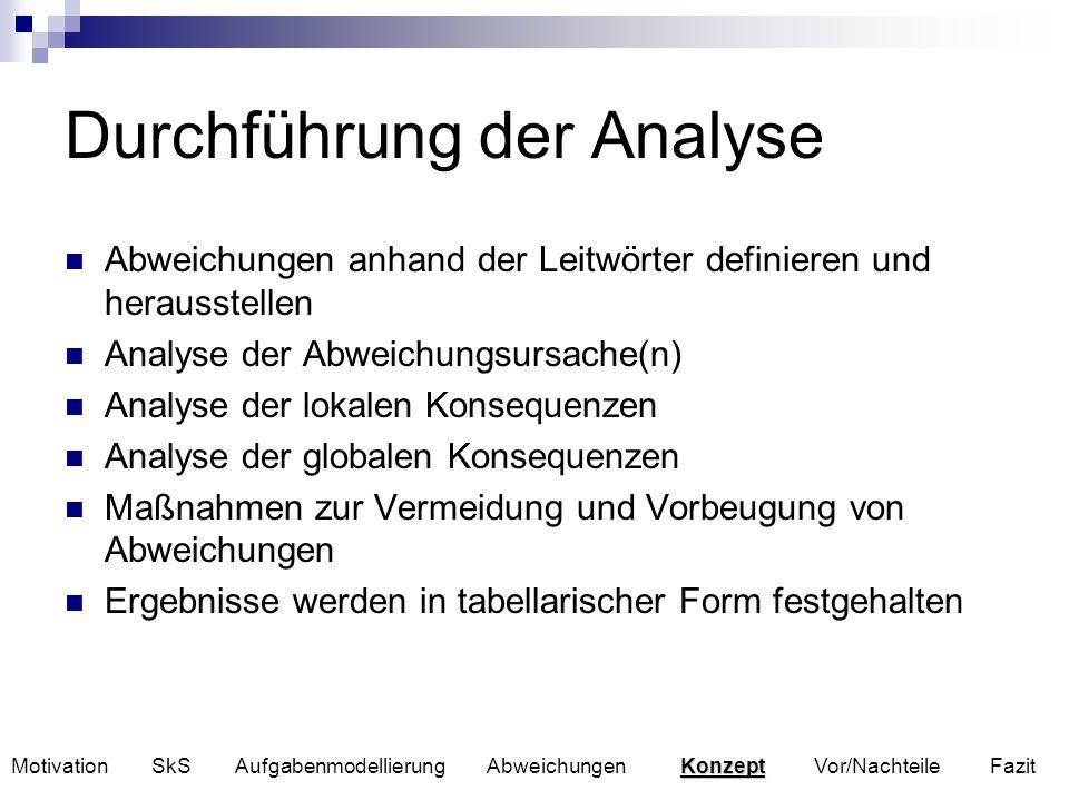 Durchführung der Analyse