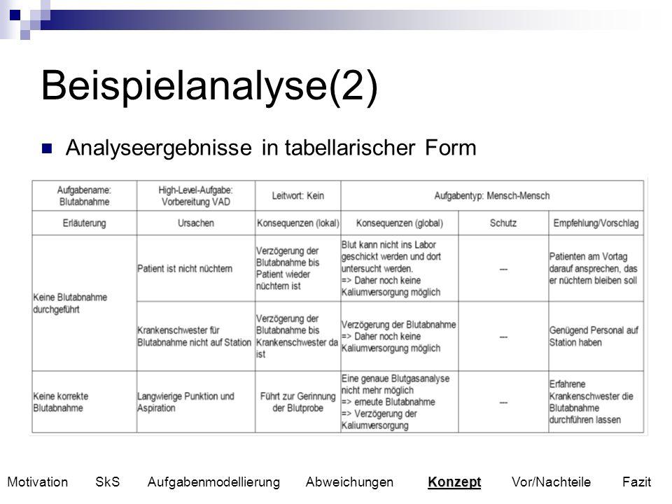 Beispielanalyse(2) Analyseergebnisse in tabellarischer Form