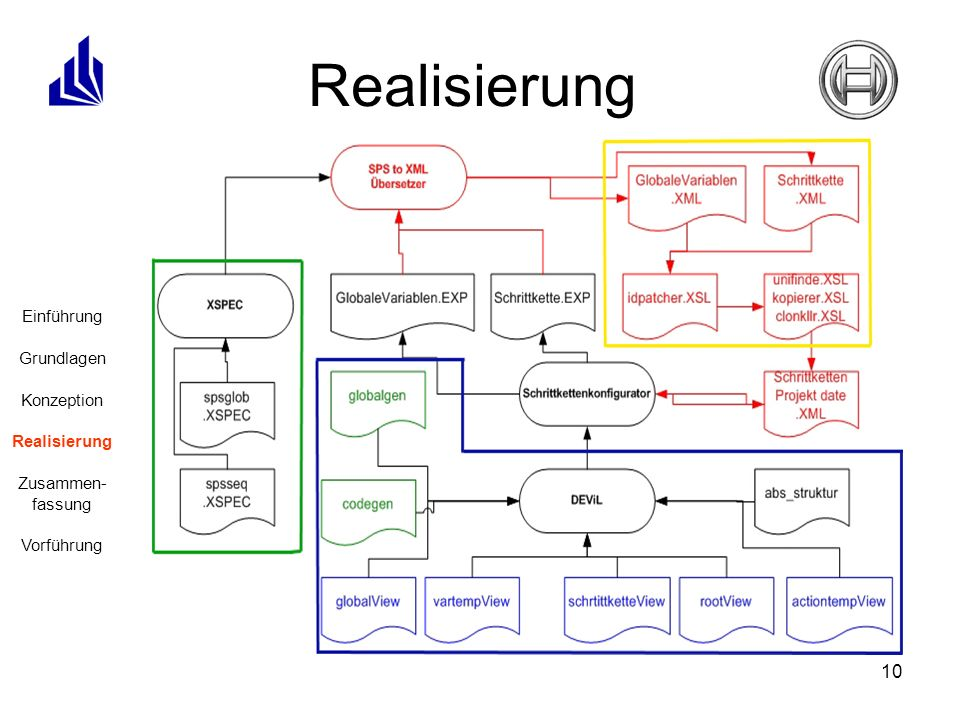 Realisierung Schrittkettenkonfigurator: Übersetzer: