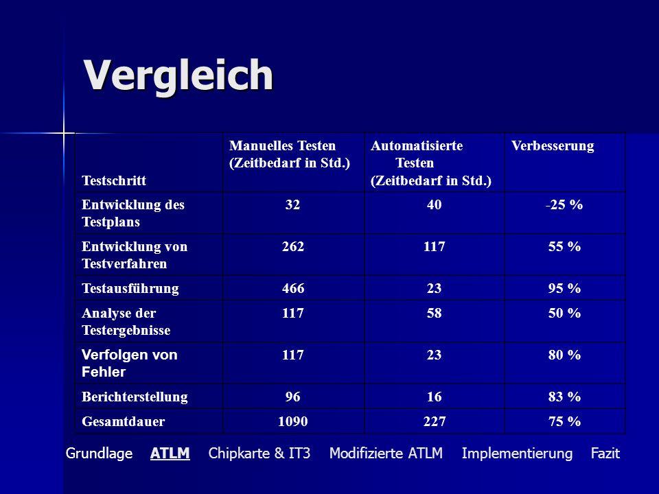 Vergleich Testschritt Manuelles Testen (Zeitbedarf in Std.)