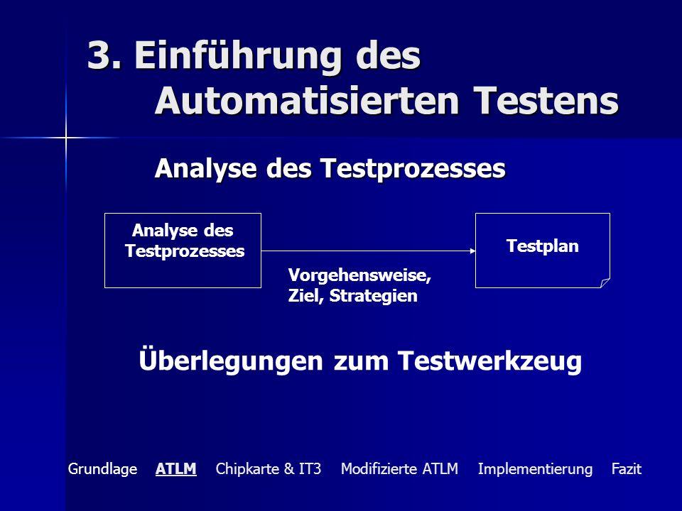 3. Einführung des Automatisierten Testens
