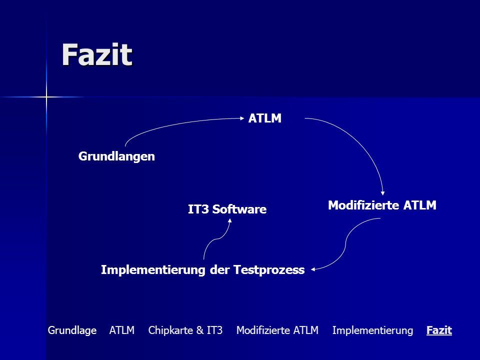 Fazit ATLM Grundlangen Modifizierte ATLM IT3 Software