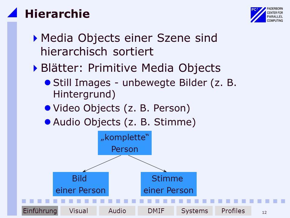 Media Objects einer Szene sind hierarchisch sortiert