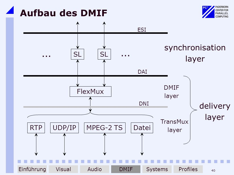 Aufbau des DMIF ... synchronisation layer delivery layer SL FlexMux