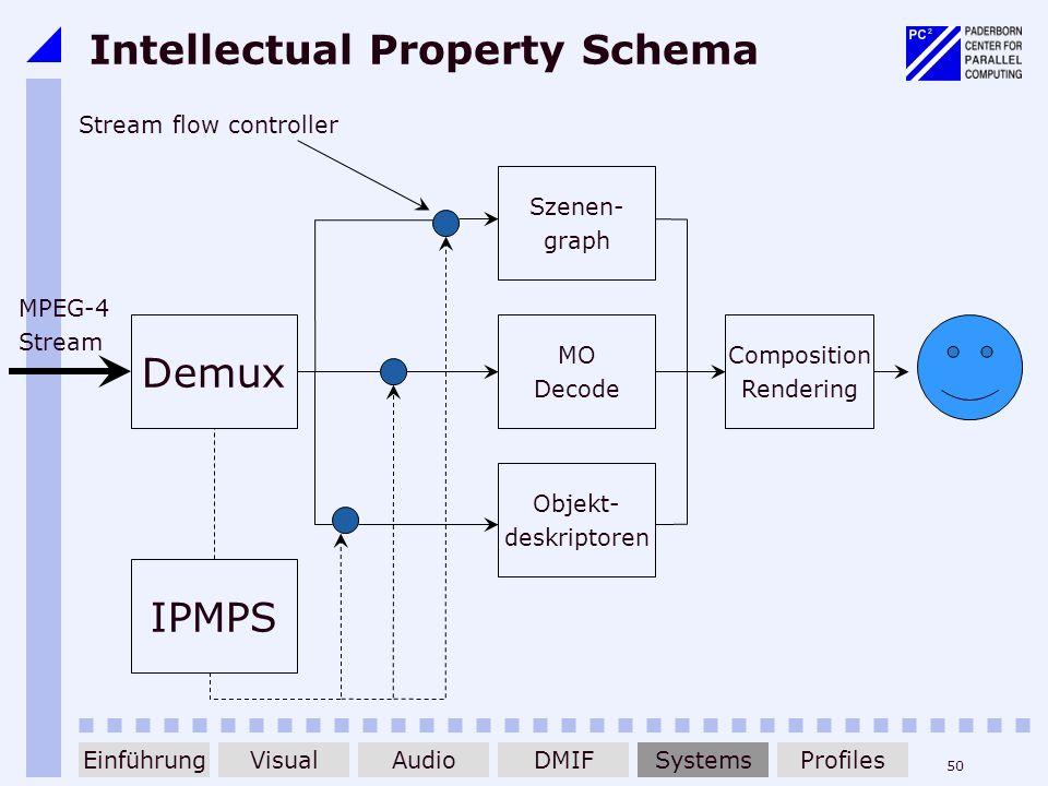 Intellectual Property Schema