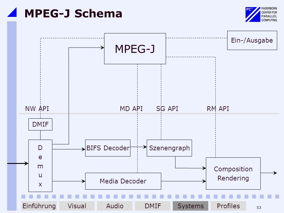 MPEG-J Schema MPEG-J Ein-/Ausgabe NW API RM API MD API SG API DMIF D e