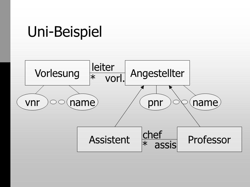 Uni-Beispiel Vorlesung leiter Angestellter * vorl. vnr name pnr name