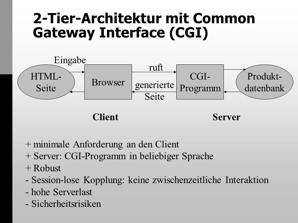 2-Tier-Architektur mit Common Gateway Interface (CGI)