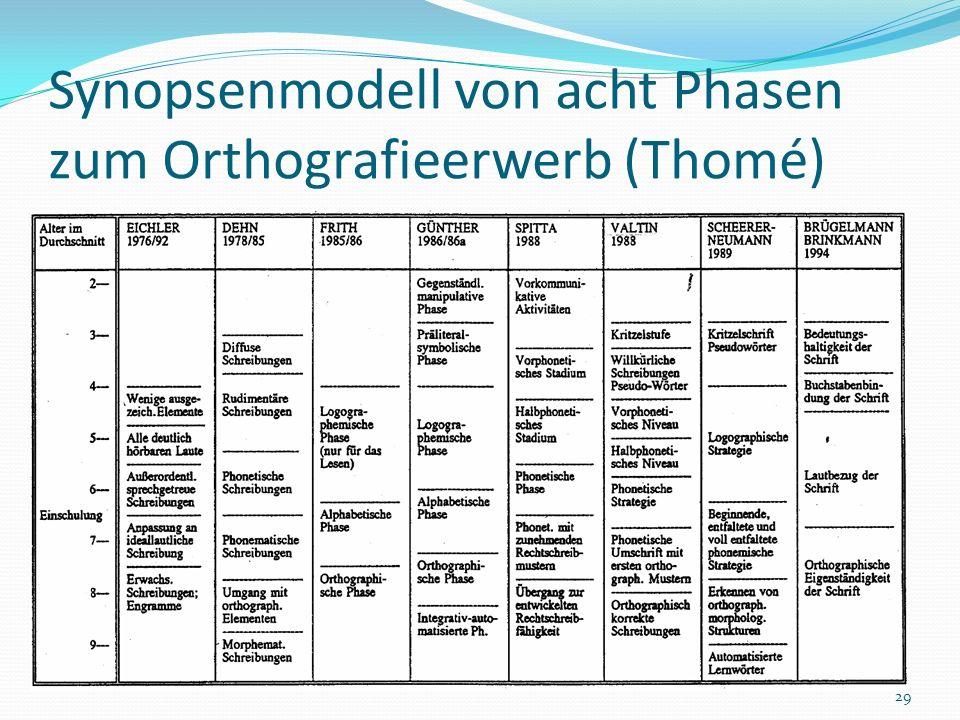 Synopsenmodell von acht Phasen zum Orthografieerwerb (Thomé)