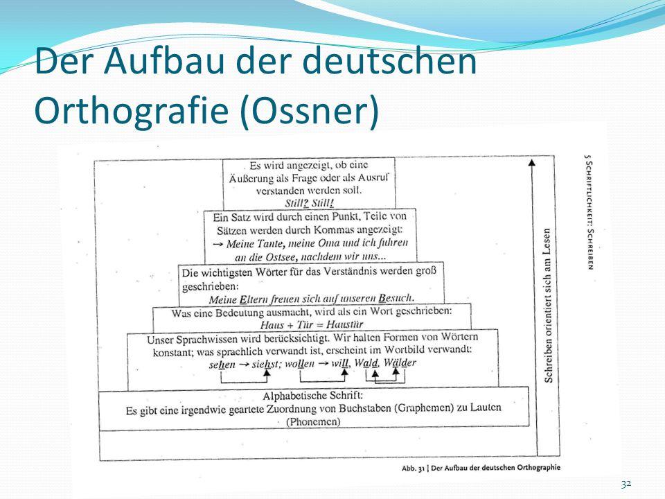 Der Aufbau der deutschen Orthografie (Ossner)