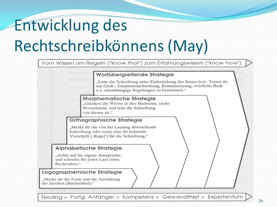 Entwicklung des Rechtschreibkönnens (May)