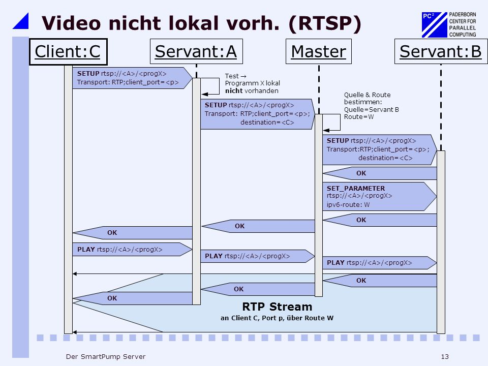 Video nicht lokal vorh. (RTSP)