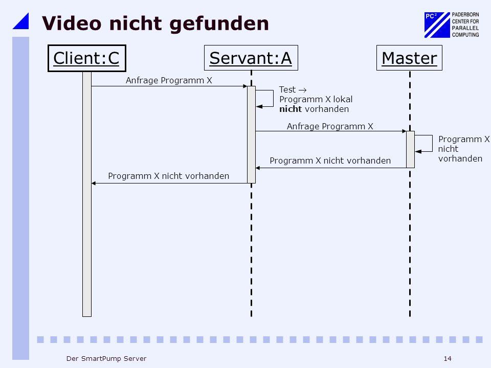Video nicht gefunden Client:C Servant:A Master Anfrage Programm X