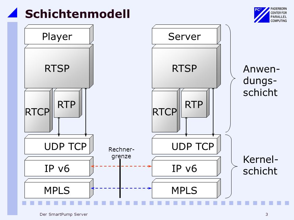 Schichtenmodell Player Server RTSP RTSP Anwen- dungs- schicht RTCP RTP
