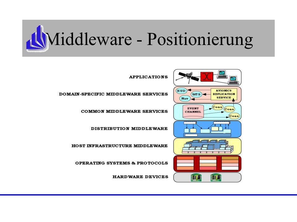 Middleware - Positionierung