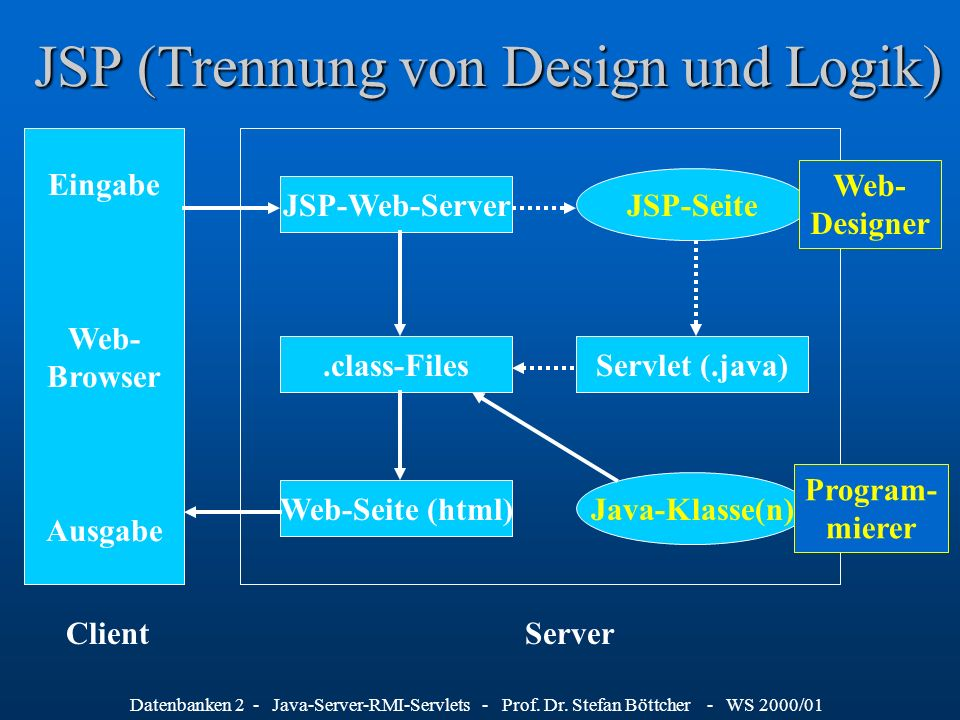 JSP (Trennung von Design und Logik)