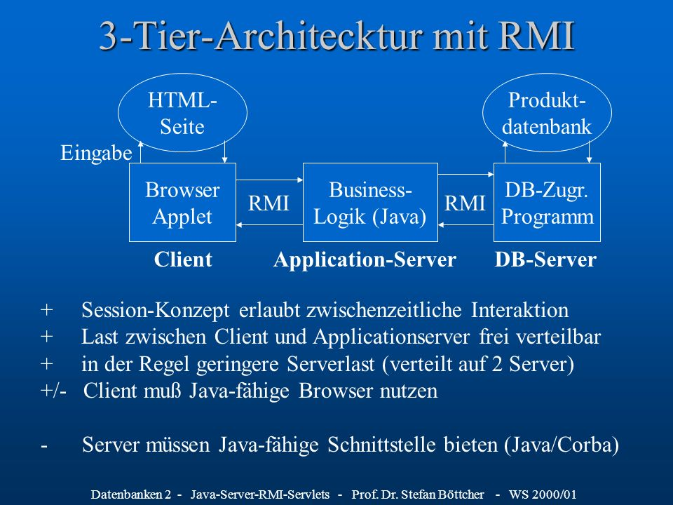 3-Tier-Architecktur mit RMI