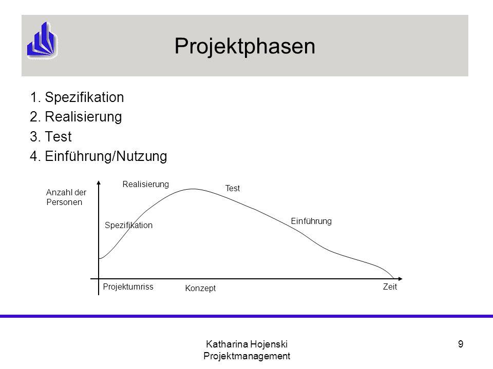 Katharina Hojenski Projektmanagement