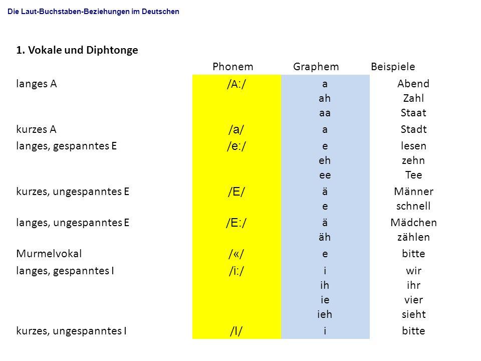 1. Vokale und Diphtonge Phonem Graphem Beispiele langes A /A:/ a ah aa