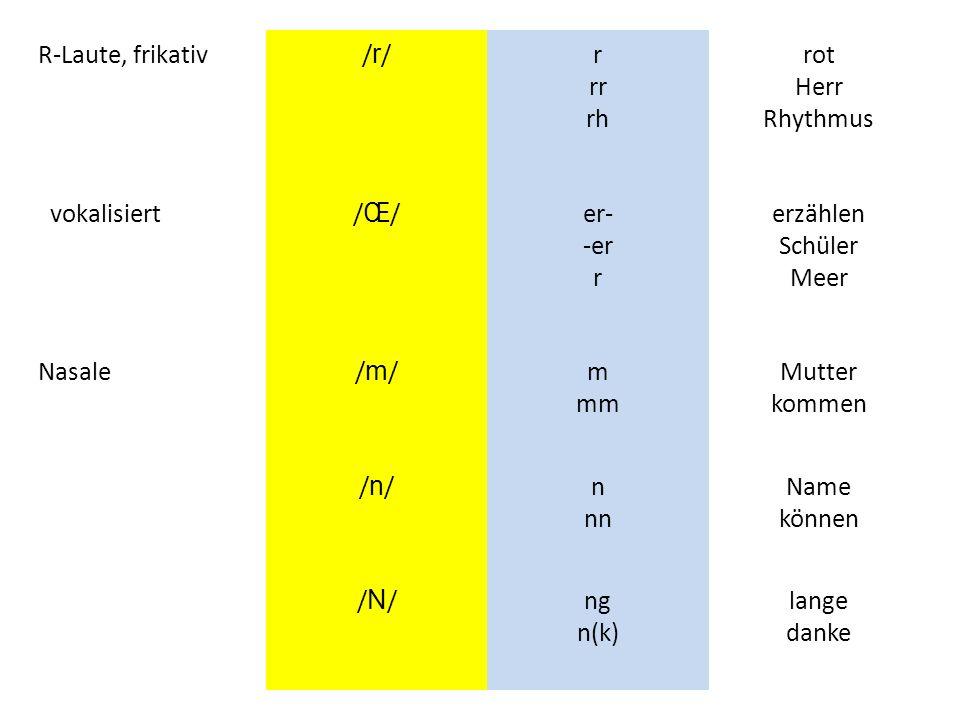R-Laute, frikativ /r/ r rr rh. rot Herr Rhythmus. vokalisiert. /Œ/ er- -er r. erzählen Schüler Meer.