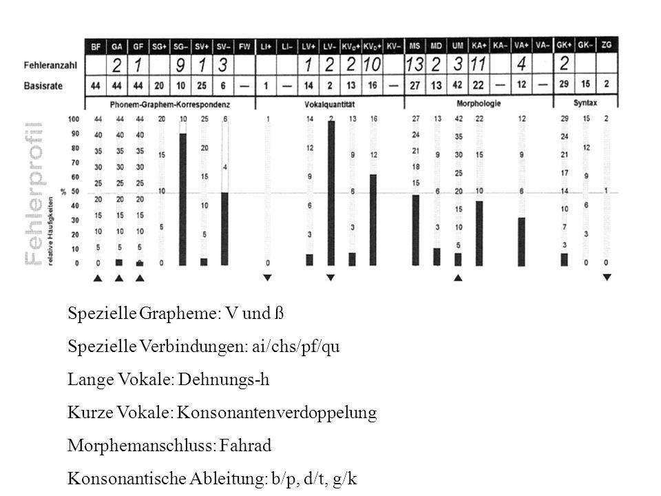 Spezielle Grapheme: V und ß