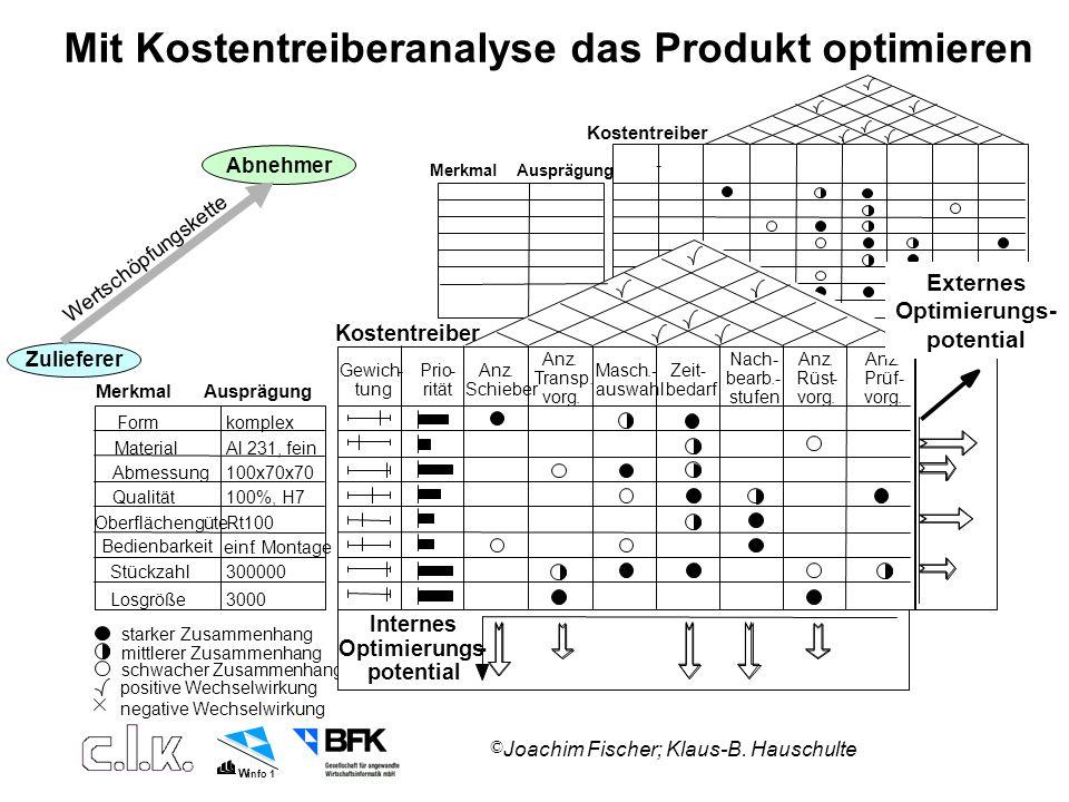 Mit Kostentreiberanalyse das Produkt optimieren