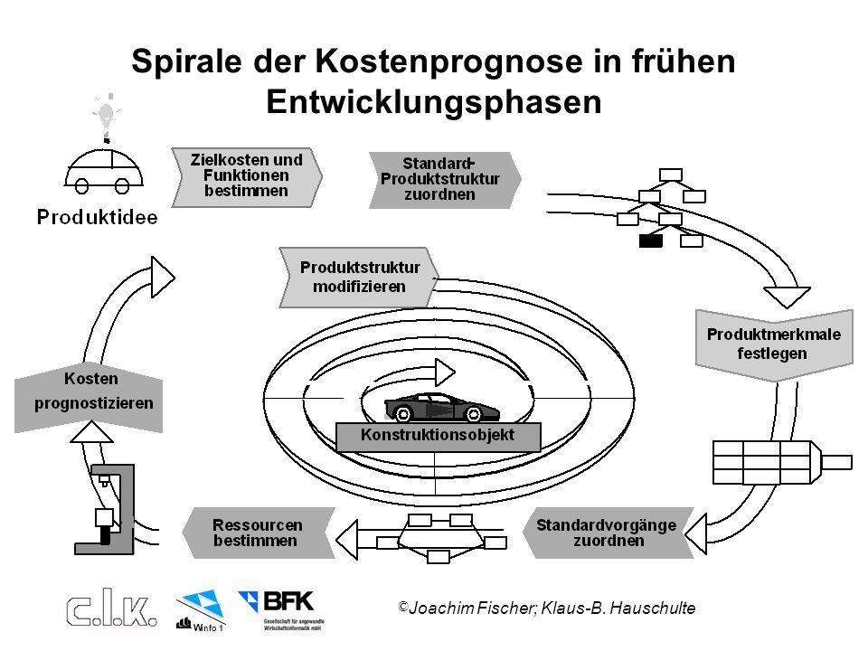 Spirale der Kostenprognose in frühen Entwicklungsphasen