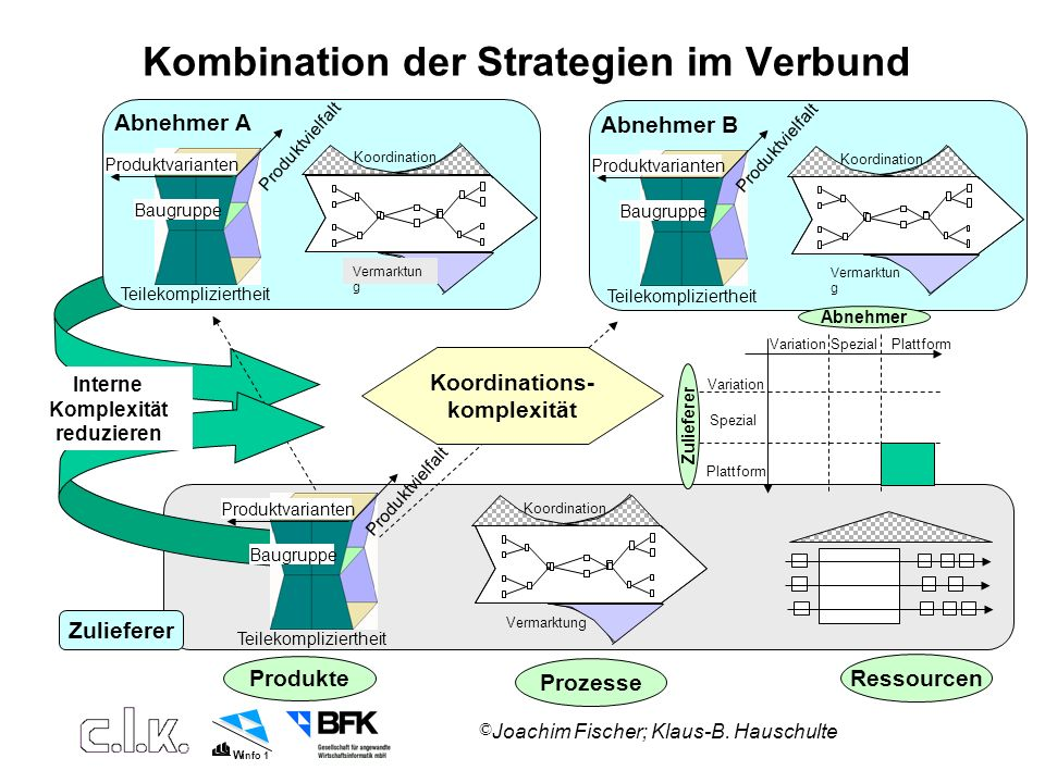 Kombination der Strategien im Verbund