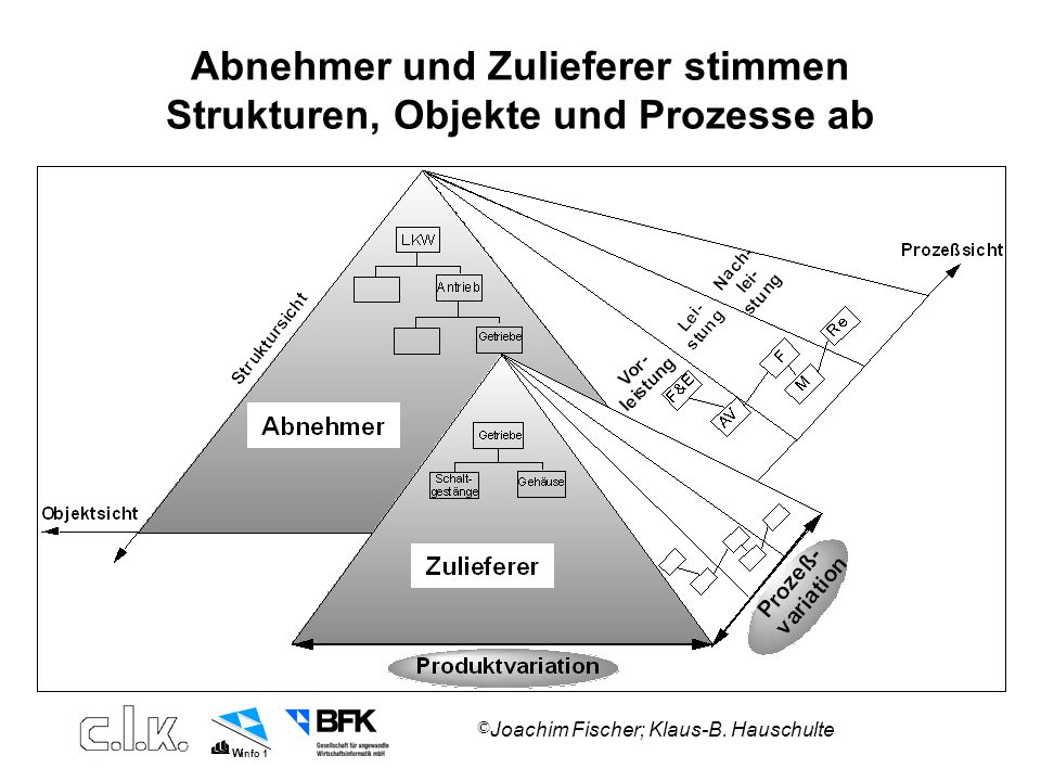 Abnehmer und Zulieferer stimmen Strukturen, Objekte und Prozesse ab
