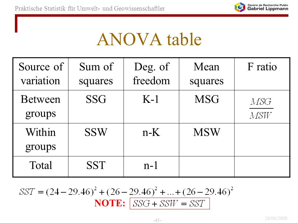 ANOVA table Source of variation Sum of squares Deg. of freedom