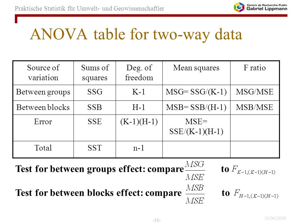 ANOVA table for two-way data