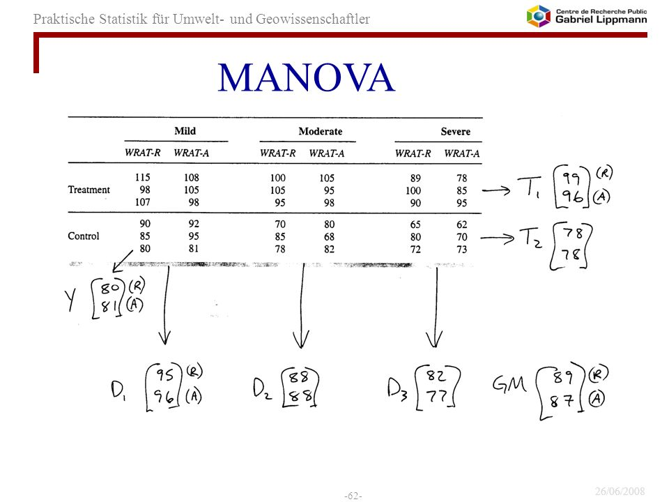 MANOVA 62