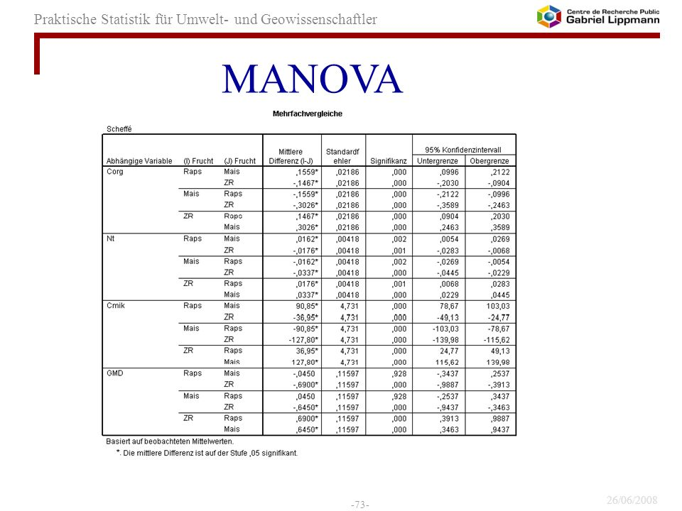 MANOVA 73
