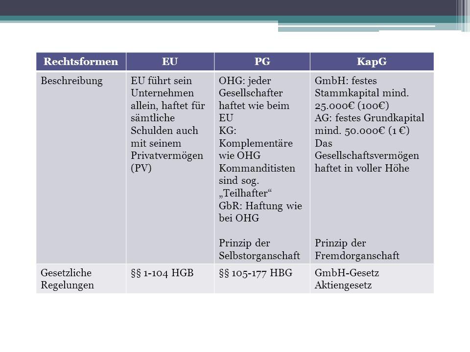 Rechtsformen EU. PG. KapG. Beschreibung. EU führt sein Unternehmen allein, haftet für sämtliche Schulden auch mit seinem Privatvermögen (PV)