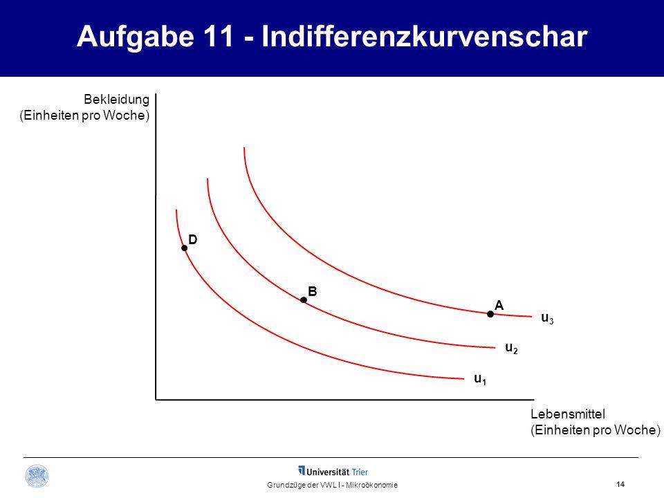 Aufgabe 11 - Indifferenzkurvenschar