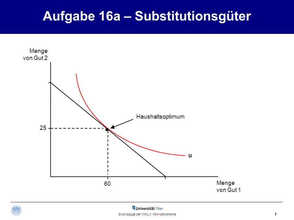 Aufgabe 16a – Substitutionsgüter